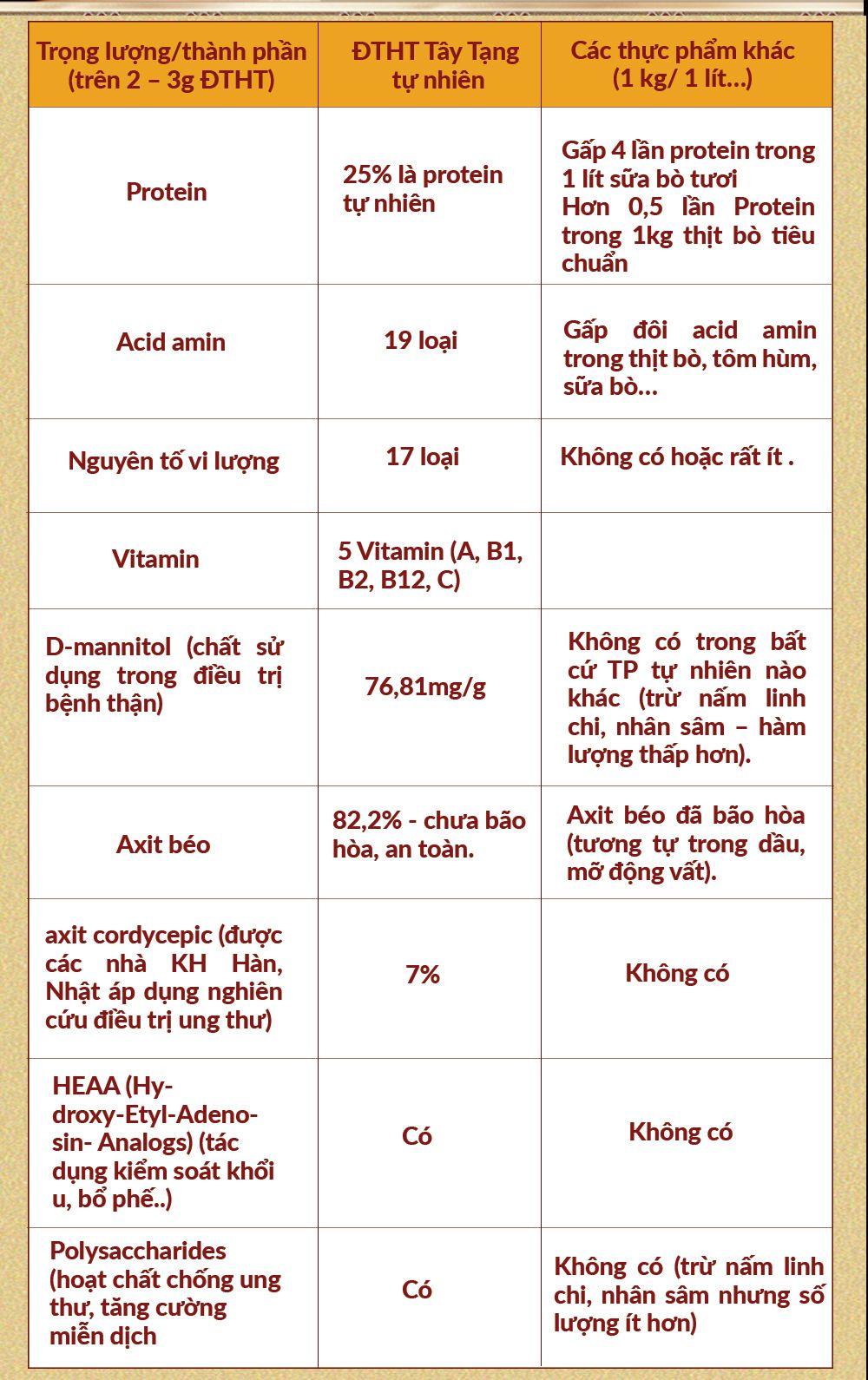 Chu trình phát triển của các loại đông trùng hạ thảo